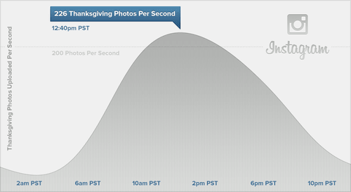 instagram thanksgiving graph Black Friday; Thanksgiving photos becomes Instagram most shared