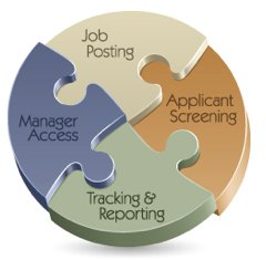 applicant tracking systems features
